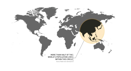 Half the world's population live within the Asian circle